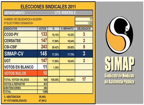 Sindicato de m dicos de asistencia p blica simap simap cv for Resultados electorales mir